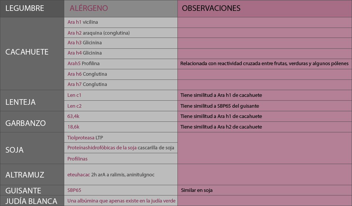 Clasificación de alérgenos de las legumbres